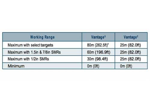 faro laser tracker Vantage s working range